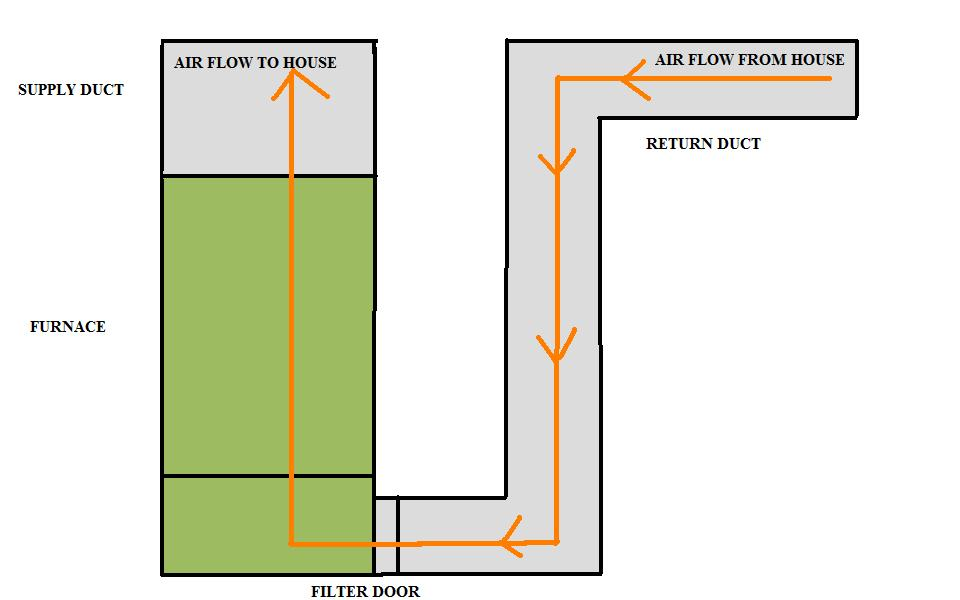 furnace air flow lintfree dryer vent cleaning rh stuartju wordpress com Gas Furnace Air Flow Air Flow Furnace Filter Installation